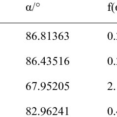 Equivalent diameters of stiffness calculated by two ways