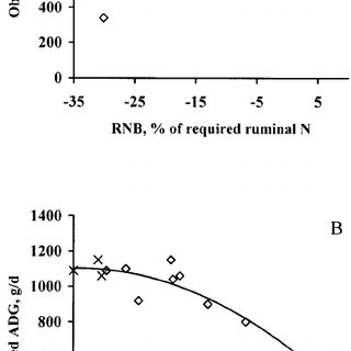 Process for adjusting microbial crude protein (MCP) yield