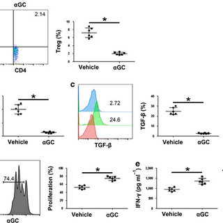 (PDF) Regulatory T cells decrease invariant natural killer