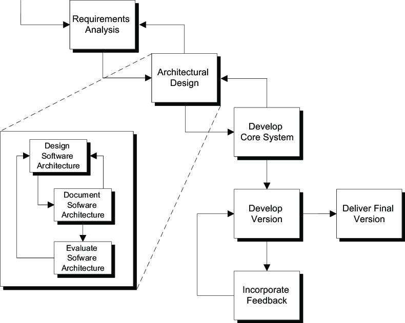 Architectural design in the software development life