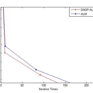 Comparing the performance of DNDP-ALM and ALM algorithms