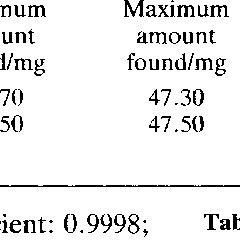 (PDF) Concurrent iodimetric determination of cumene
