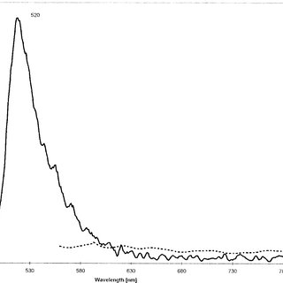 Fluorescence spectra of fluorescein and phenolphthalein in