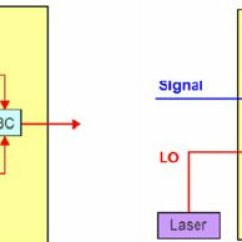 Qpsk Transmitter And Receiver Block Diagram Volvo V70 Wiring 2001 Coherent Transceiver Modules Left Of A Dp Module