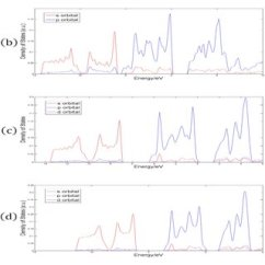 Orbital Diagram For Arsenic 2004 Saturn Ion Engine The Density Of States Monolayers A Nitrogen B Phosphorus