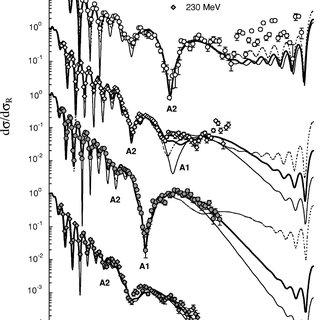(PDF) New measurement of the refractive, elastic^{16} O+