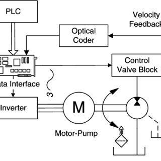 Schematic diagram of the velocity control system of the