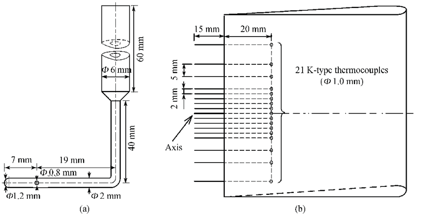 The schematic diagram of test probe. (a) Pitot tube; (b