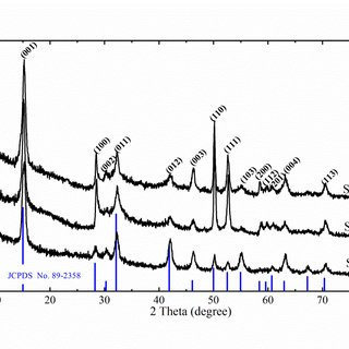 Fig. S1 (a) Survey, (b) Sn 3d, (c) S 2p spectras for the