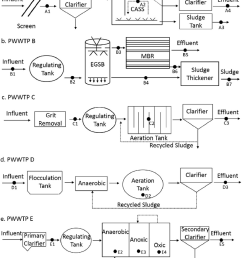 the flow chart layouts of the treatment processes in the five pharmaceutical wastewater treatment plants and the sampling site location  [ 850 x 1041 Pixel ]