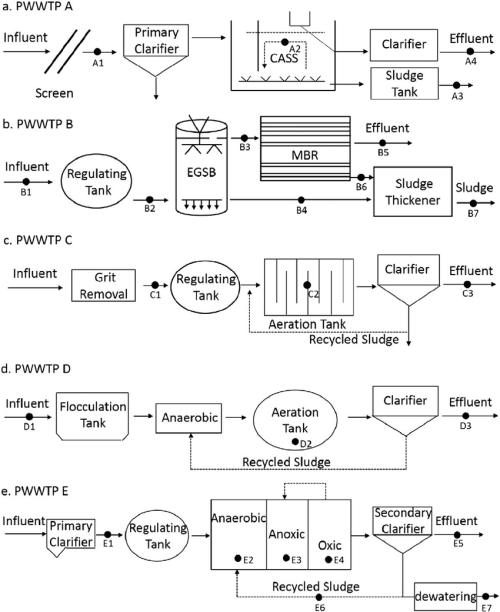 small resolution of the flow chart layouts of the treatment processes in the five pharmaceutical wastewater treatment plants and the sampling site location