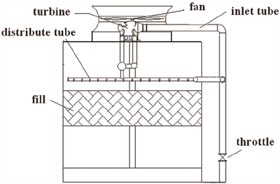 Schematic diagram of a cooling tower with a fan driven by