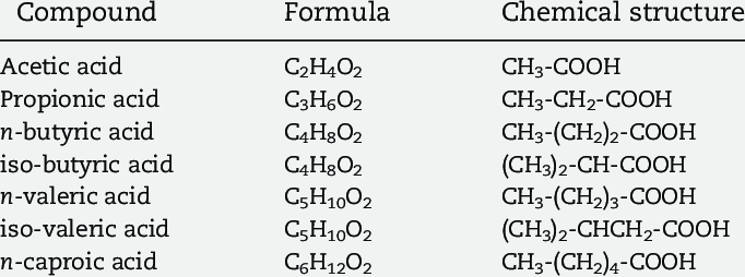 Names, formulas and chemical structures of volatile fatty