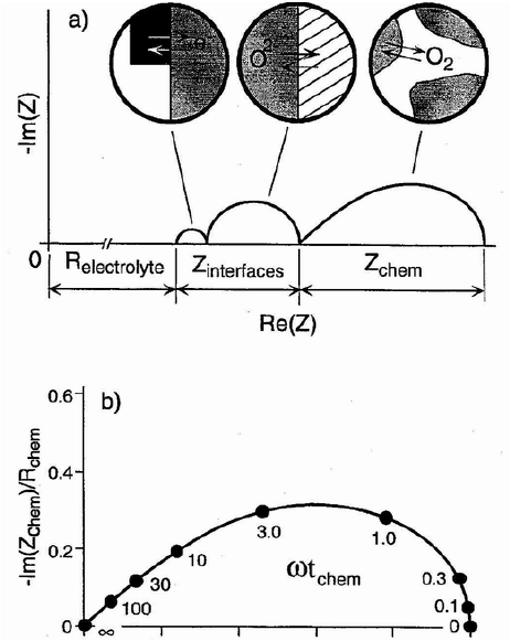 Schematic impedance diagram of mixed conducting oxygen