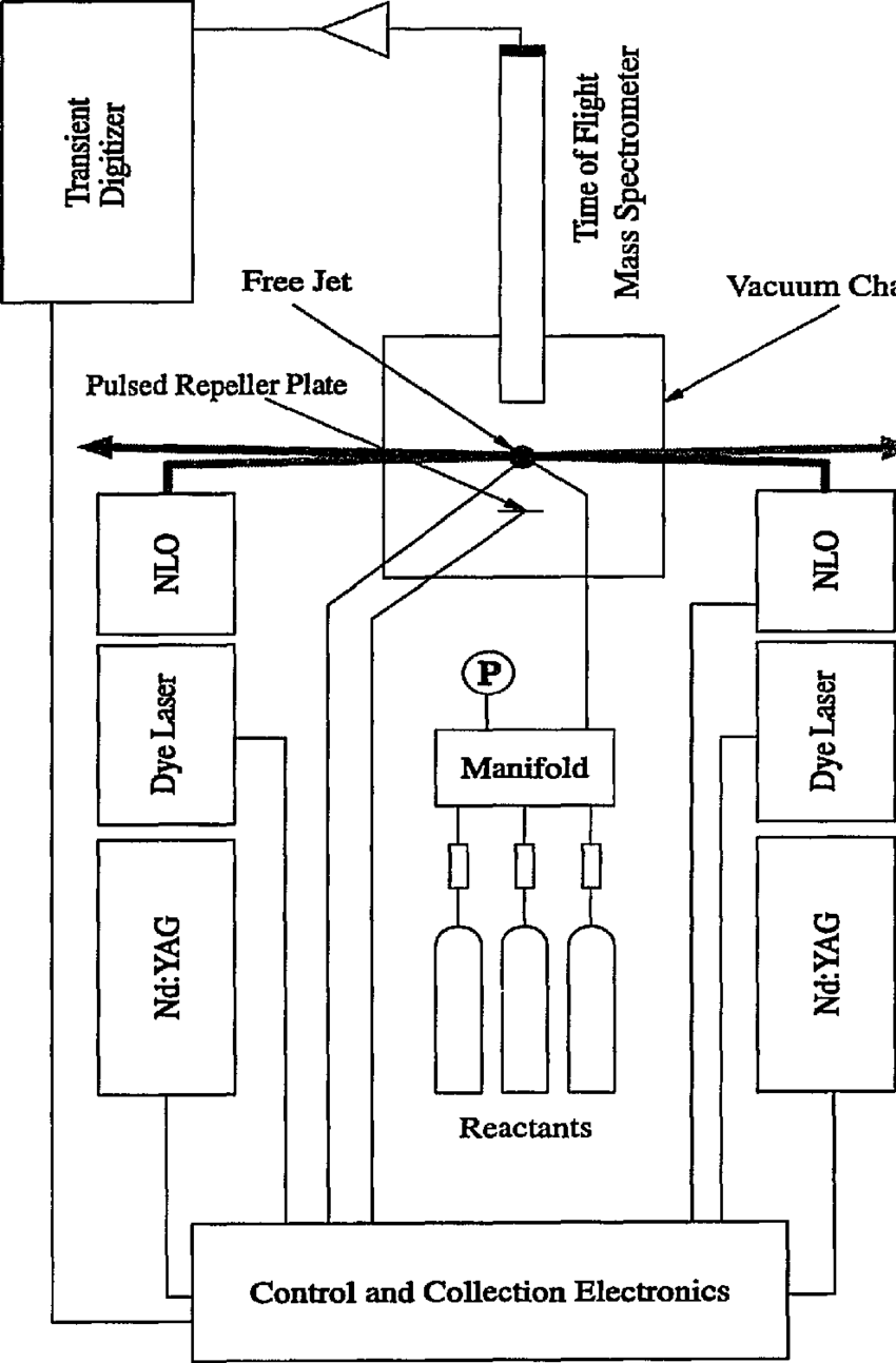 hight resolution of block diagram of the primary parts of the free jet flow reactor nlo