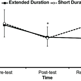 (PDF) Retention of Movement Pattern Changes After a Lower