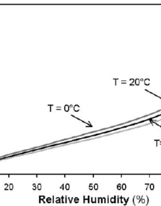 Equilibrium moisture content emc in wood vs temperature and ambient relative humidity rh is weakly sensitive to  change also researchgate