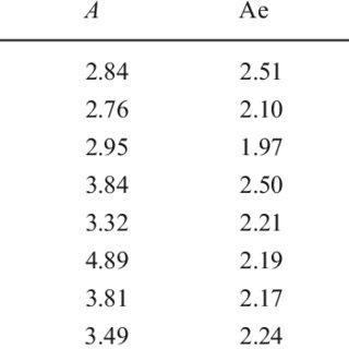 (PDF) Genetic diversity in peach [Prunus persica (L