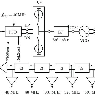 (PDF) Charge pump clock generation PLL for the data output