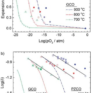 Isothermal chemical expansion (a) and oxygen non