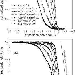 (PDF) Pseudopolarografija metala u tragovima. III dio