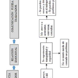 (PDF) Revelando el significado de confiar en la jefatura