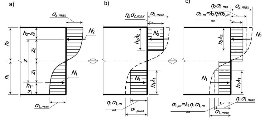 Cross–section stress diagram
