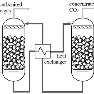 (PDF) Numerical modelling of CO2 desorption process