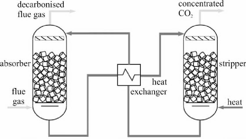 General process flow diagram for PCC technology