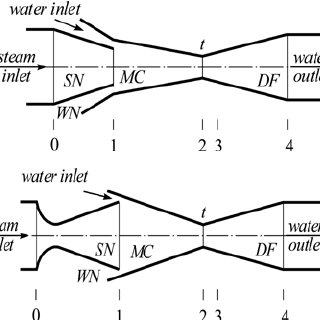 (PDF) Analysis of application of feed-water injector