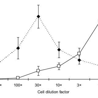 A bioreactor employing BL21(DE3) cells modified according