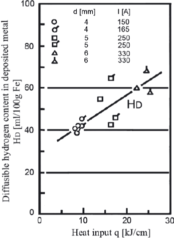Effect of heat input of MMA wet welding on diffusible