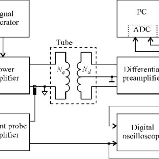 (PDF) Measurement of ferromagnetic tube wall thickness