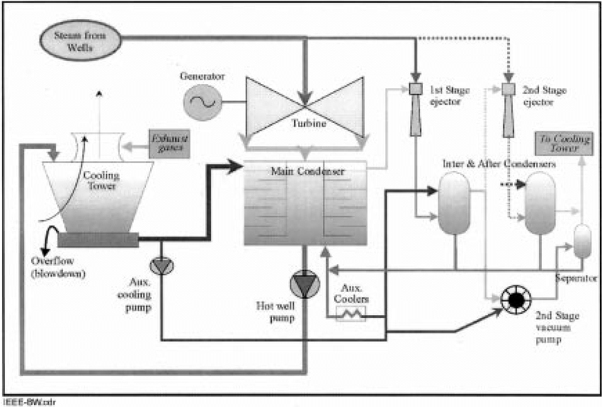 process flow diagram of a geothermal plant