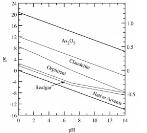 p e pH diagram for equilibrium mineral stabilities in the AsOSH 2 O | Download Scientific