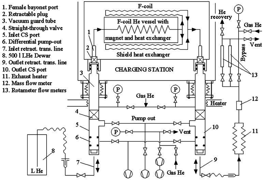 F-coil cooling, pumping out, and purging system (schematic