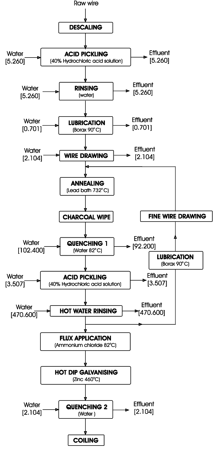 hight resolution of simplified flow diagram for the wire galvanising process figures in process flow diagram symbols simplified