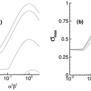 Parameter plane for elliptic instability in NS equations