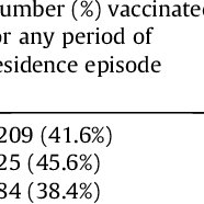 (PDF) Rabies vaccine is associated with decreased all
