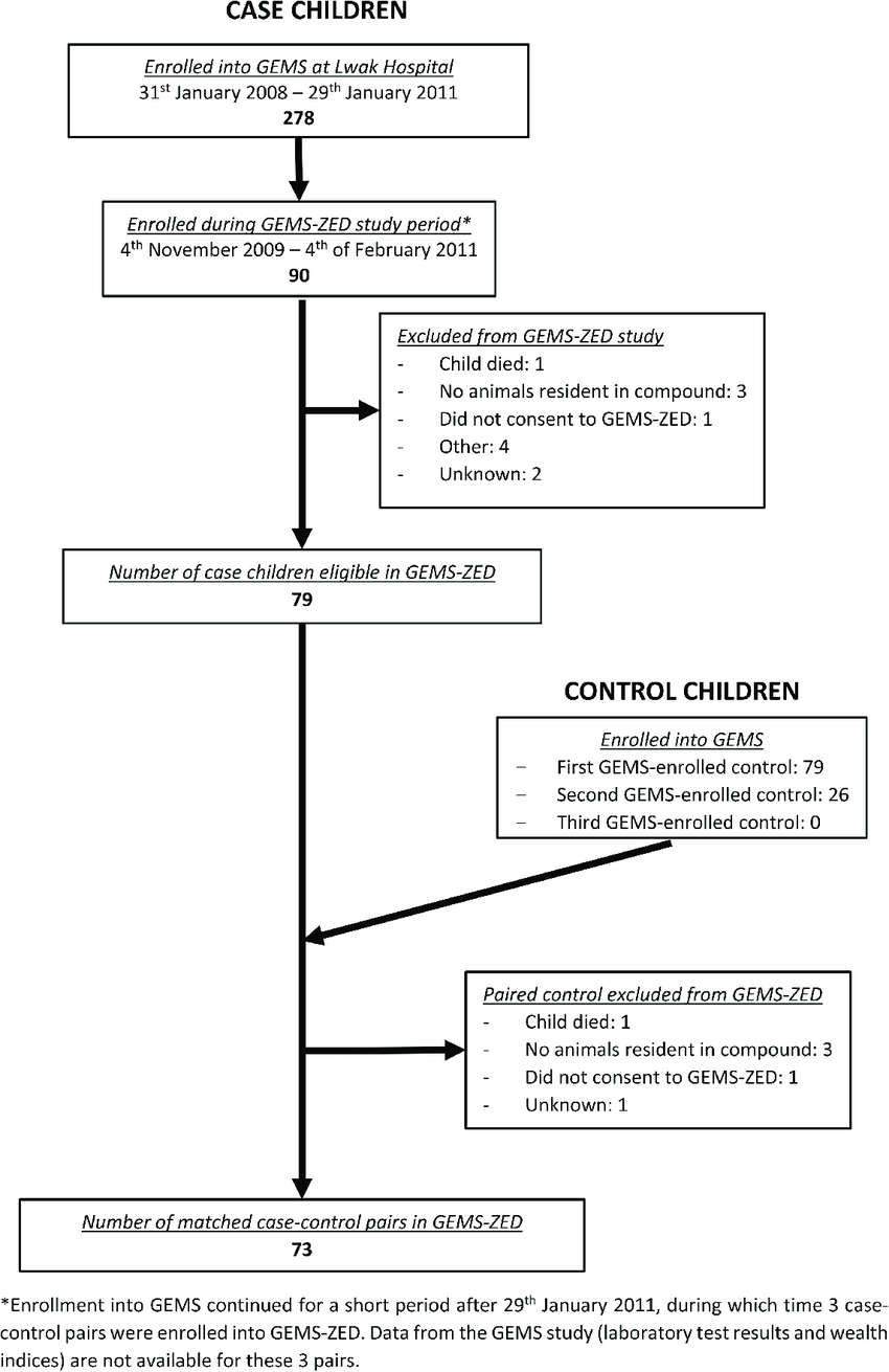 medium resolution of flow diagram showing selection and enrollment of case and control children into the gems zed