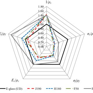 Impact strength of PFRPs compared to E-glass composites