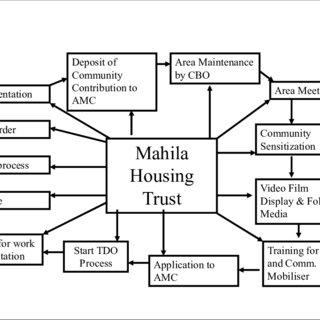 1 Venn diagram of relationship between migration, poverty