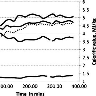(PDF) Performance of a diesel engine in a dual fuel mode