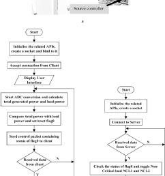 photograph and flow chart of the fpga controllers with ethernet connectivity a photograph of fpga controllers [ 850 x 1501 Pixel ]