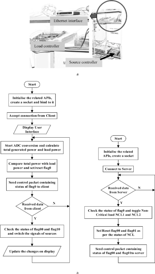 small resolution of photograph and flow chart of the fpga controllers with ethernet connectivity a photograph of fpga controllers