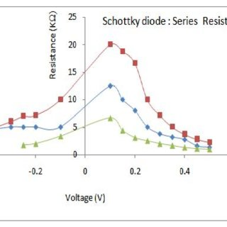 the Schottky barrier diode (SBD), a) I-V and b) semi log I