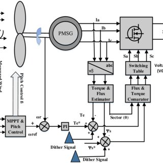 Simulink block diagram of a differential flatness-based