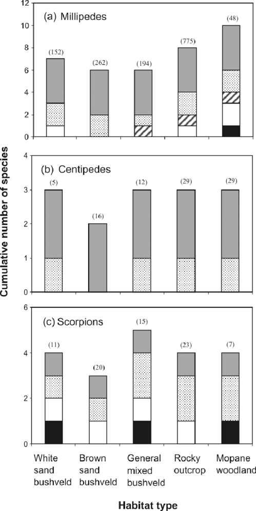 small resolution of the cumulative number of a millipede b centipede and c