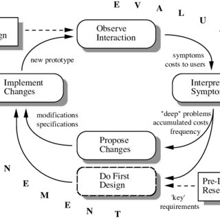 (PDF) Fieldwork for Design: Theory and Practice