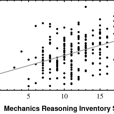 (PDF) Development of a Mechanics Reasoning Inventory